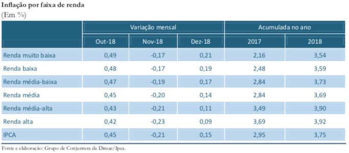 Inflação por renda_dez18_tabela