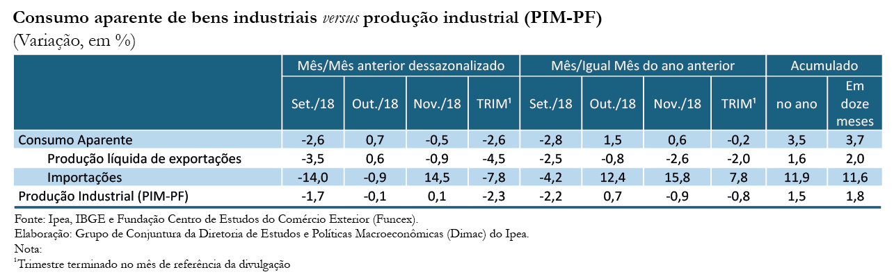 Tabela-Indicador-Ipea-Consumo Aparente_nov-18