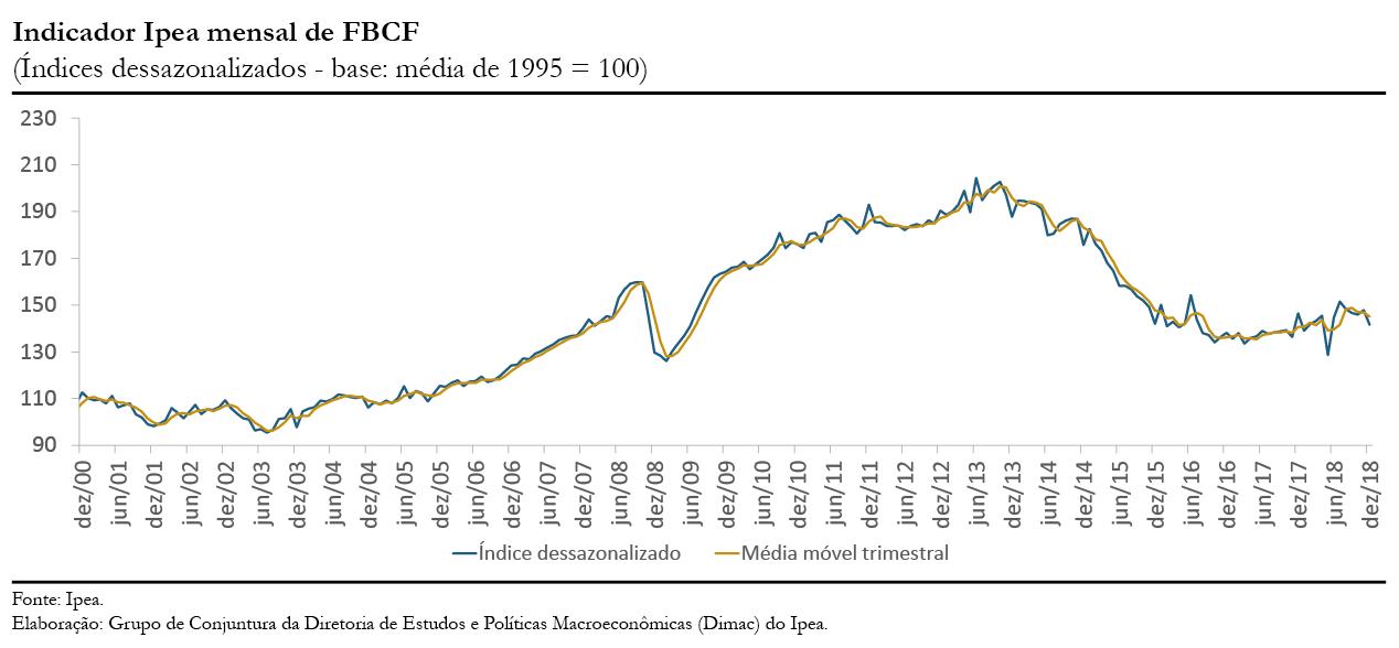 Gráfico indicador Ipea FBCF dez18