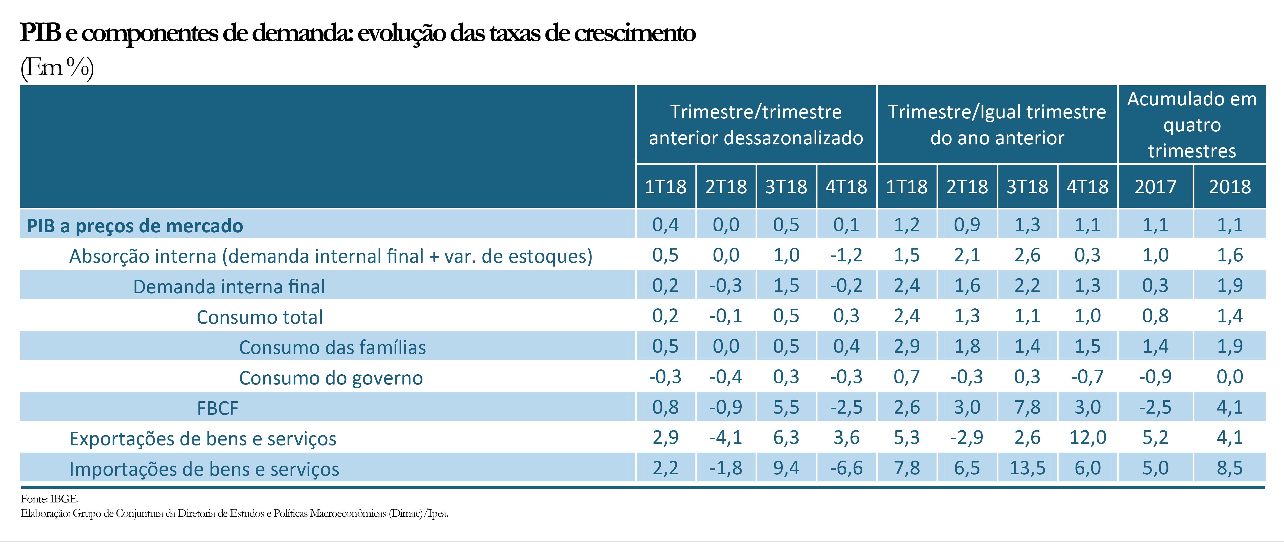 PIB e componentes de demanda- evolução das taxas de crescimento