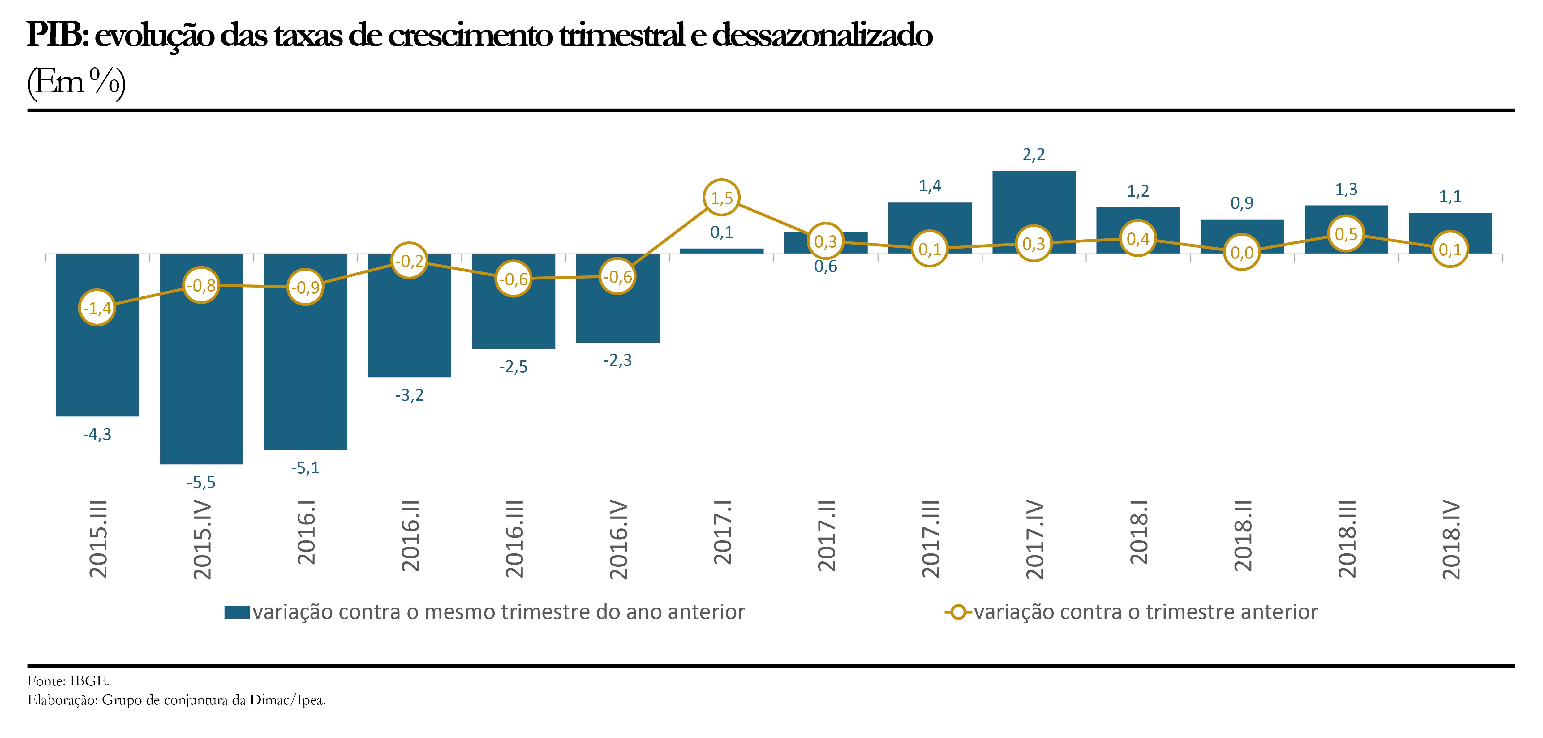 PIB - evolução das taxas de crescimento trimestral e dessazonalizado