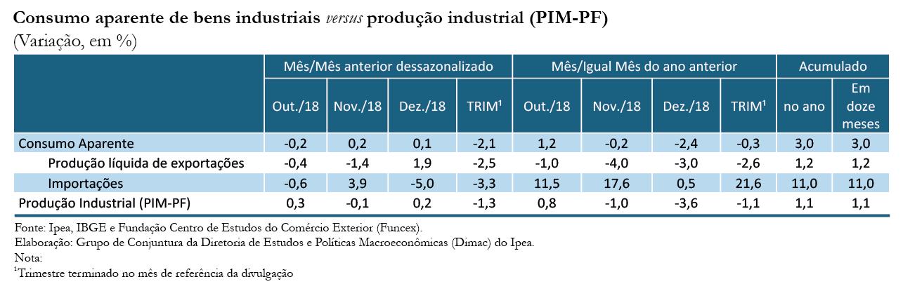 Tabela-Indicador-Ipea-Consumo Aparente_dez-18