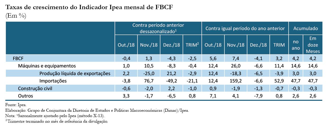 Tabela - Indicador Ipea FBCF dez18