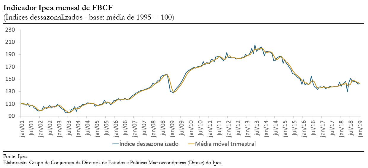 Gráfico indicador Ipea FBCF jan19