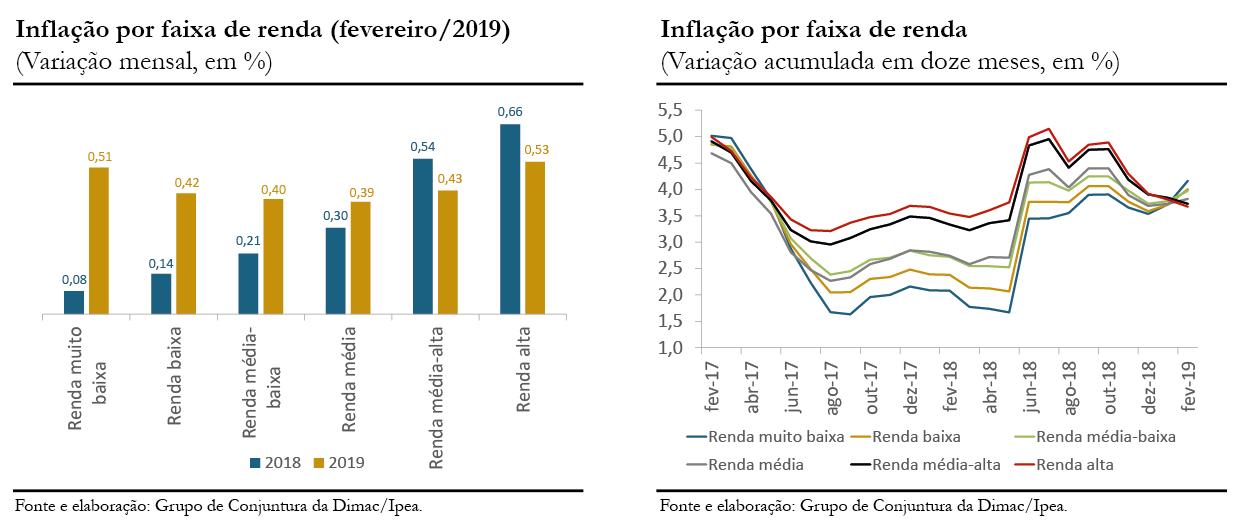 Gráficos 1 e 2 - Inflação por Faixa de Renda