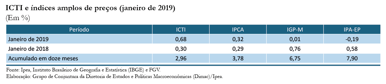 ICTI janeiro-19_tabela 1