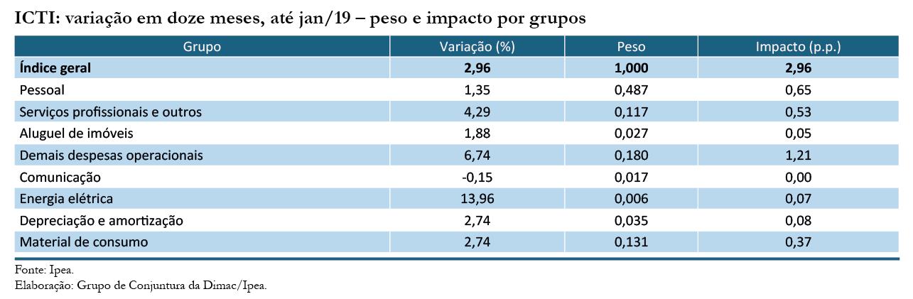 ICTI janeiro-19_tabela 2