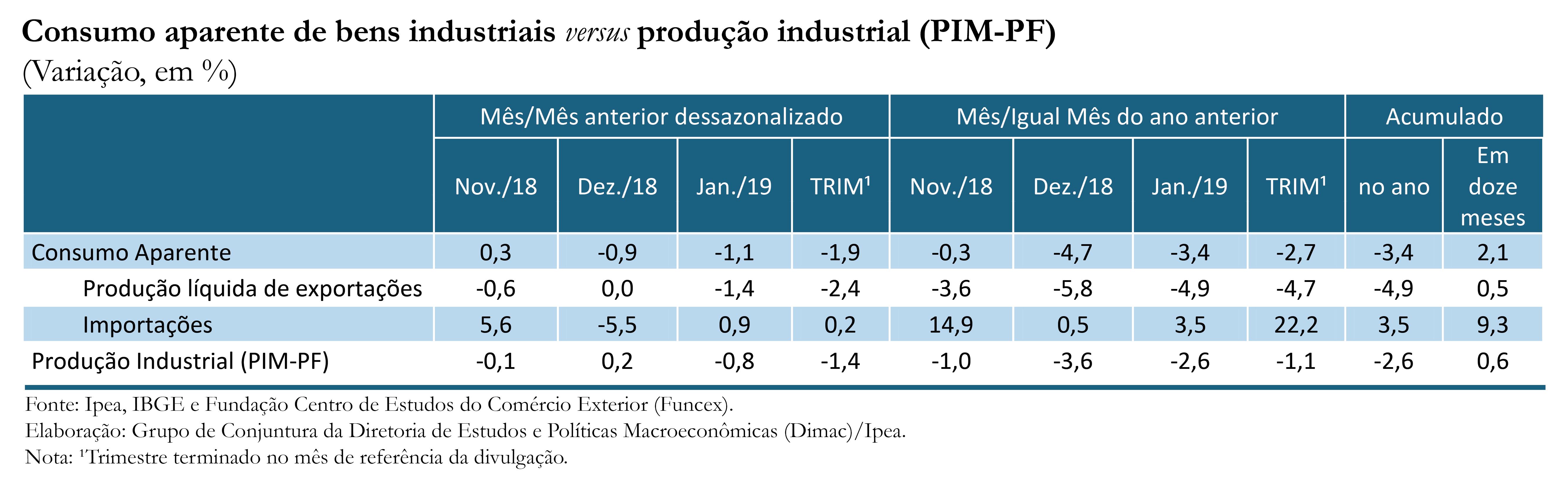 Tabela-Indicador-Ipea-Consumo Aparente_jan-19