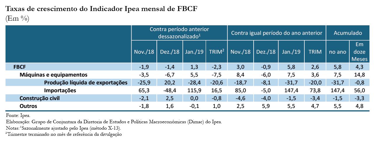 Tabela - Indicador Ipea FBCF jan19