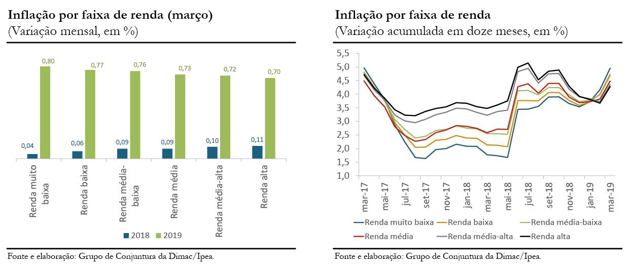 190411_cc43_inflacao_por_faixa_de_renda_graficos_1_e_2