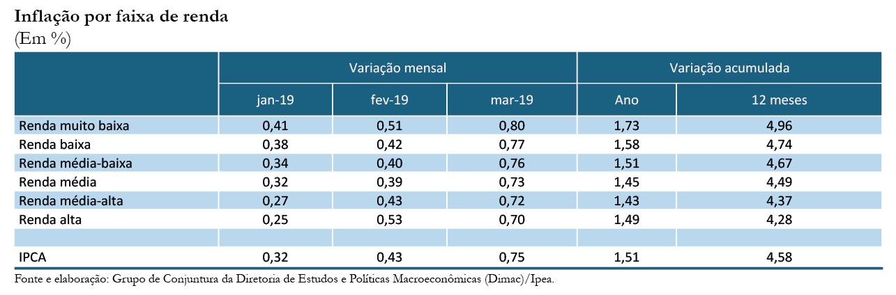 190411_cc43_inflacao_por_faixa_de_renda_tabela1