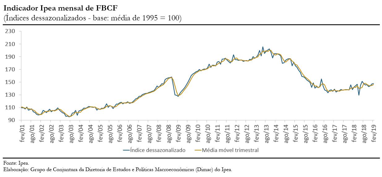 Gráfico indicador Ipea FBCF fev19