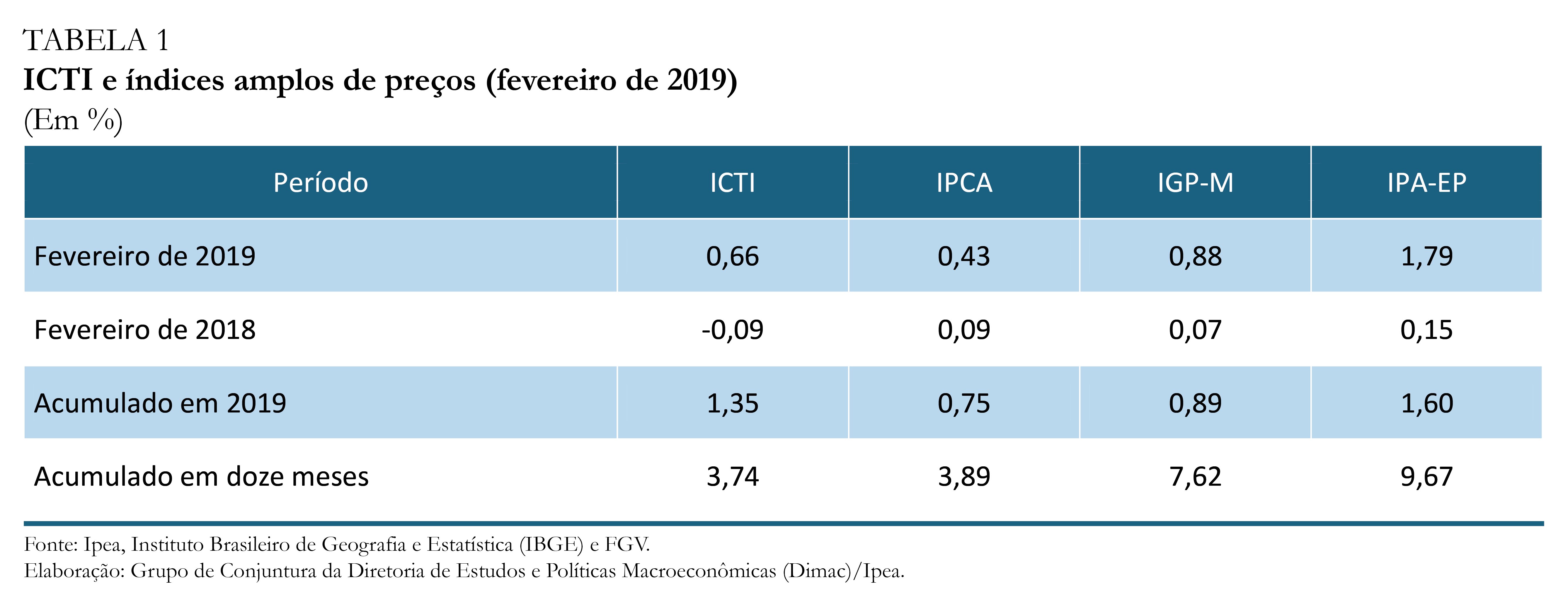 ICTI fevereiro-19_tabela 1
