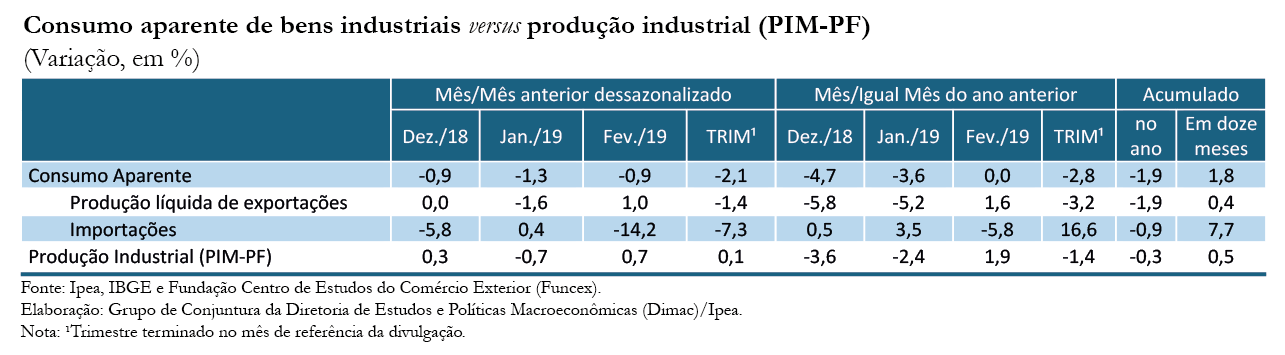 Tabela-Indicador-Ipea-Consumo Aparente_fev-19