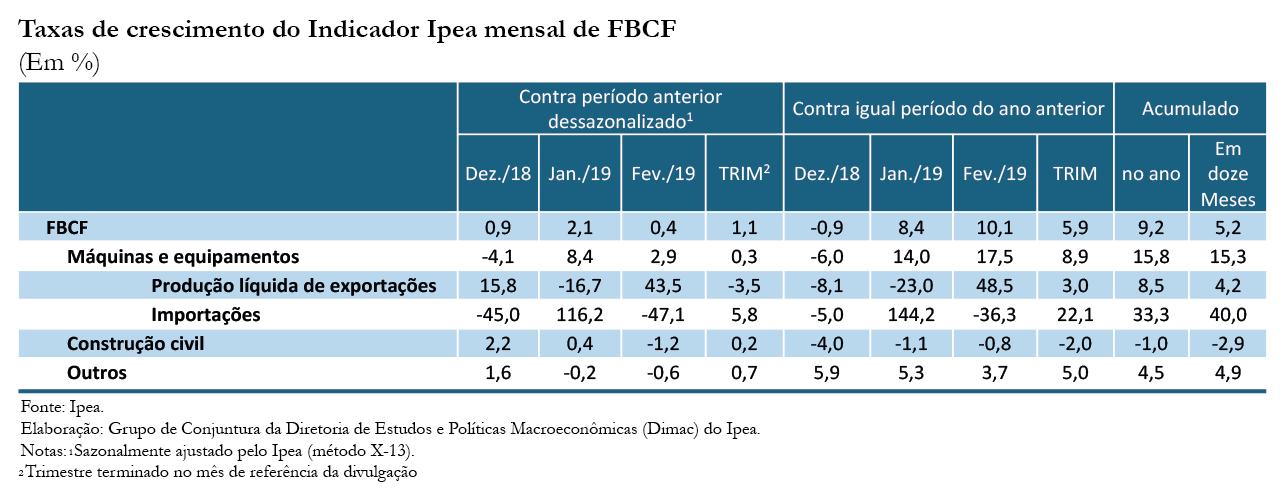 Tabela - Indicador Ipea FBCF fev19