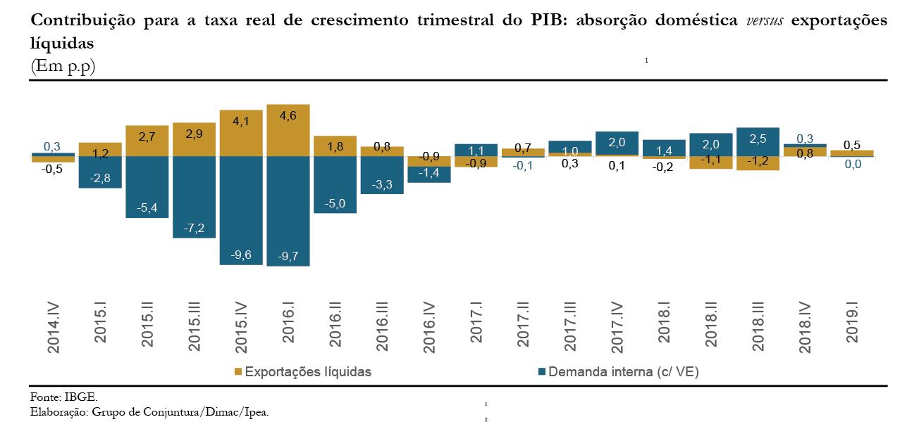 CC43_Atividade-PIB_gráfico