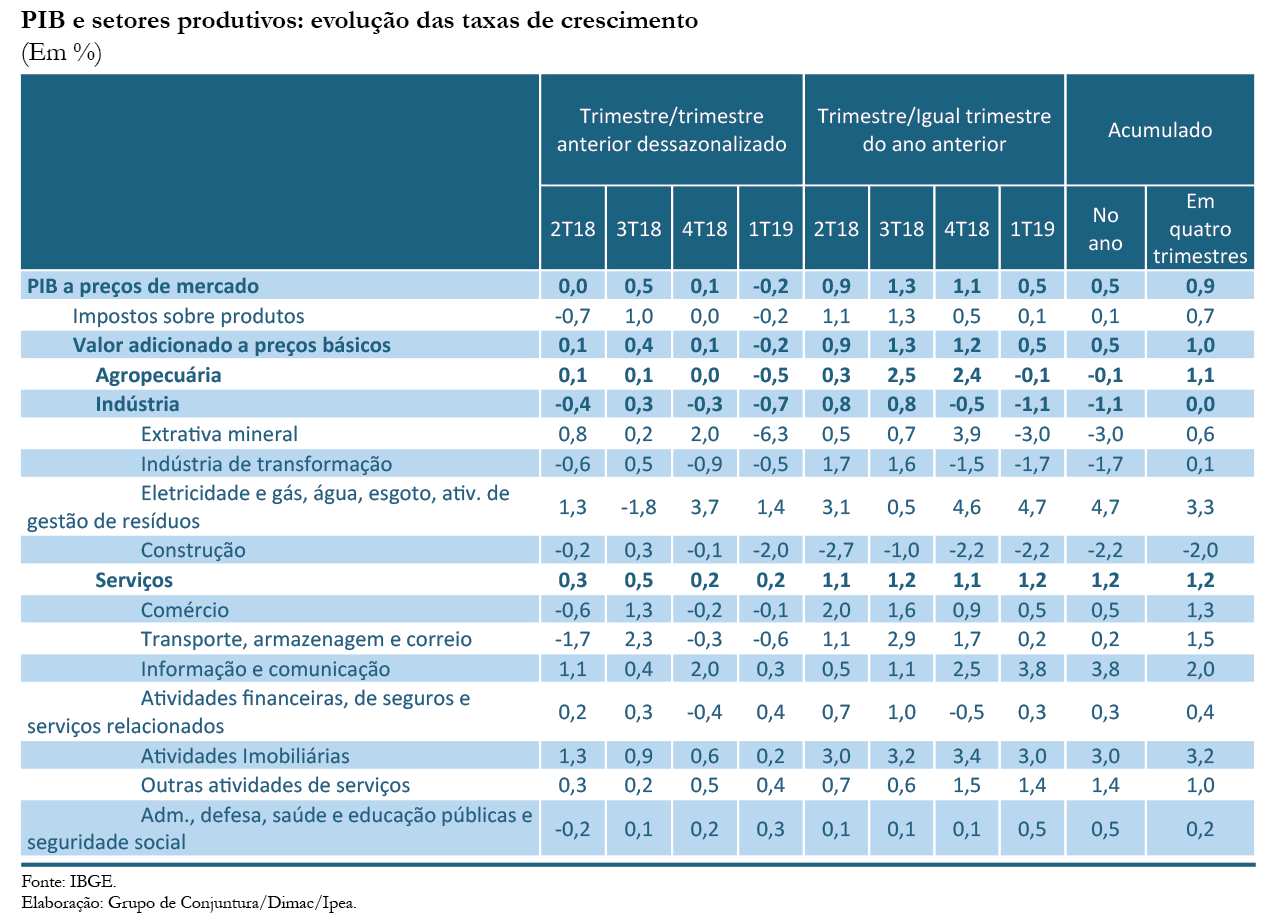 CC43_Atividade-PIB_tabela
