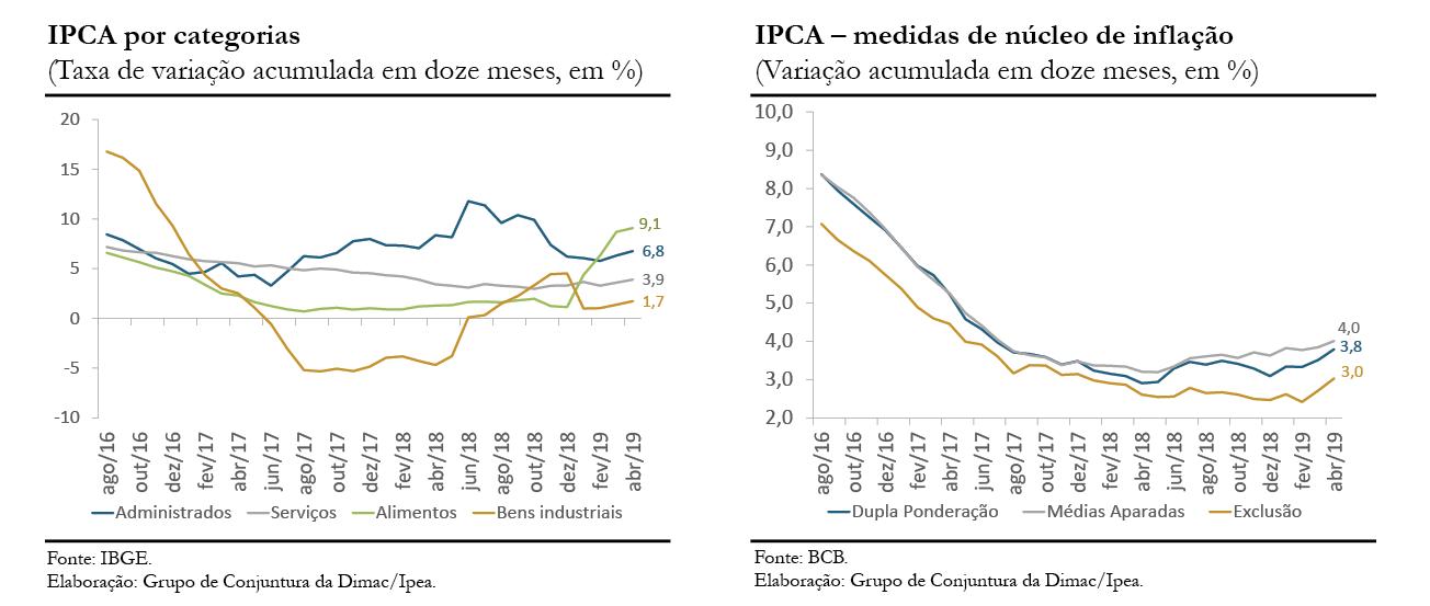 CC43_Inflação_gráfico