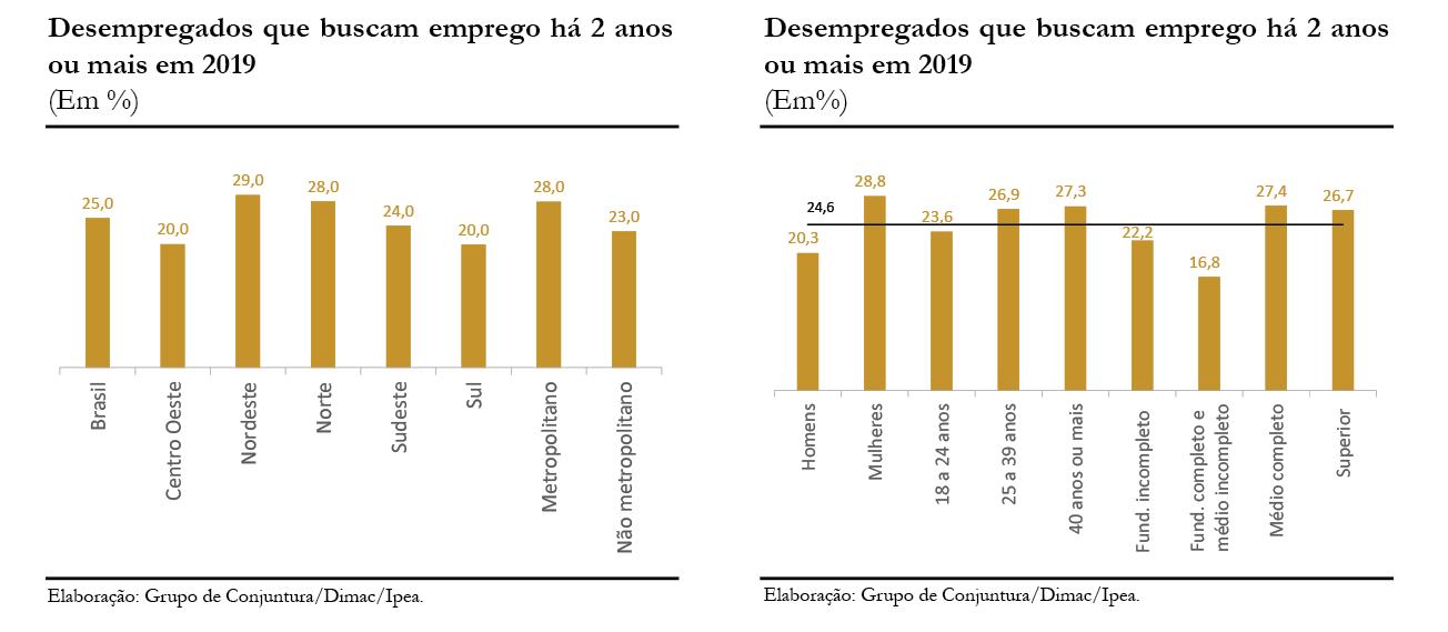 190618_cc_43_mercado_de_trabalho_graficos_b1_b2