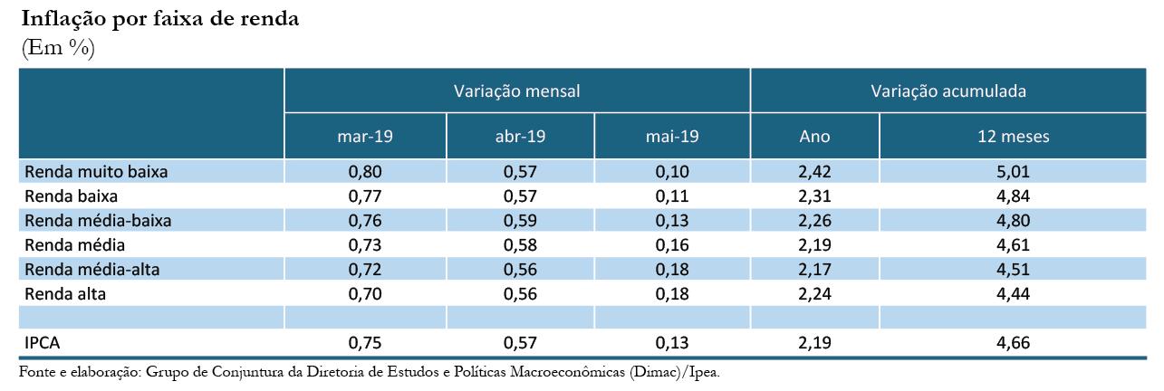 Inflação por renda_mai-19_tabela 1