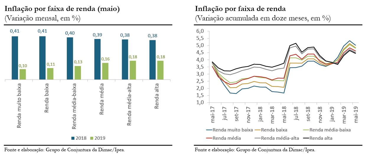 Inflação por renda_mai19_gráficos