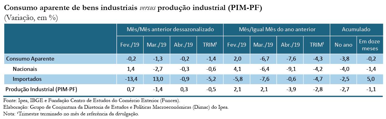 Tabela_Indicador Ipea CA_abr-19