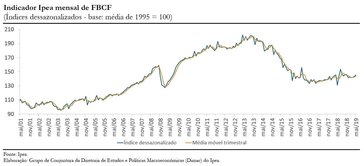190704_cc_43_indicador_fbcf_grafico