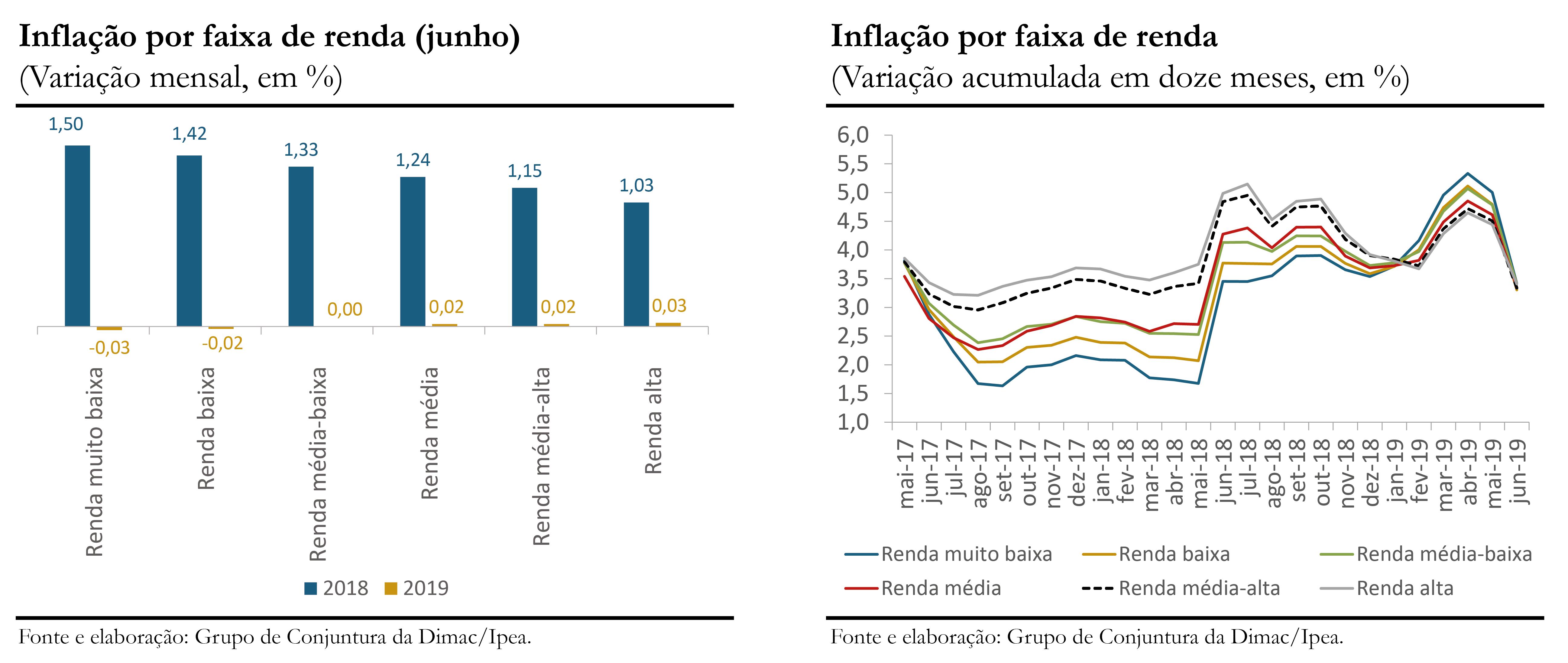 Inflação por renda_jun-19_gráficos