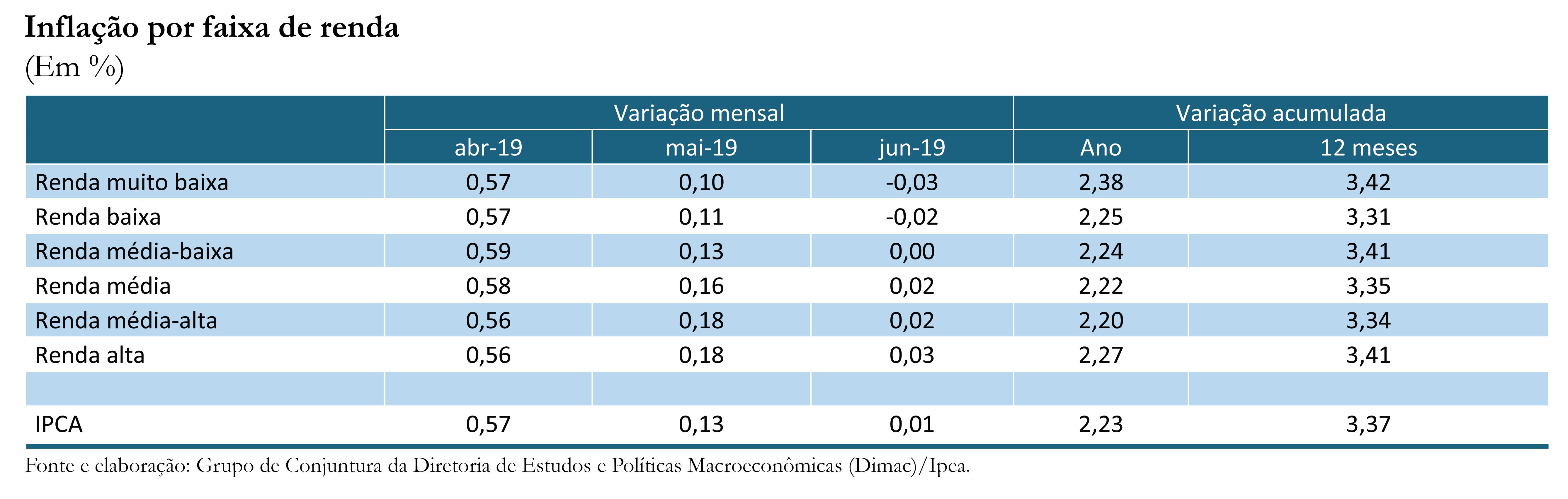 Inflação por renda_jun-19_tabela