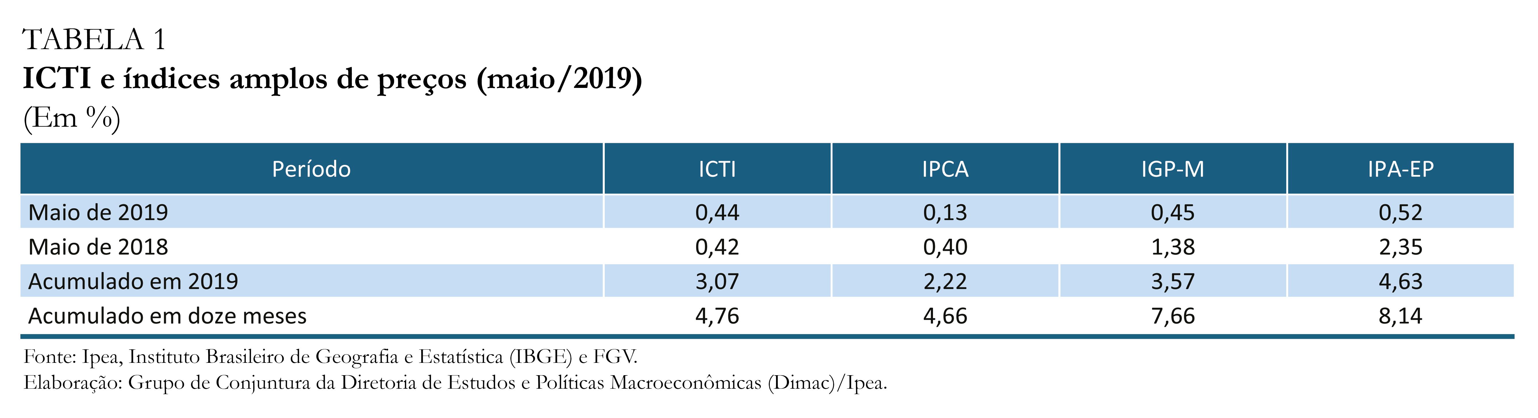 tabela_1_ICTI_mai_19
