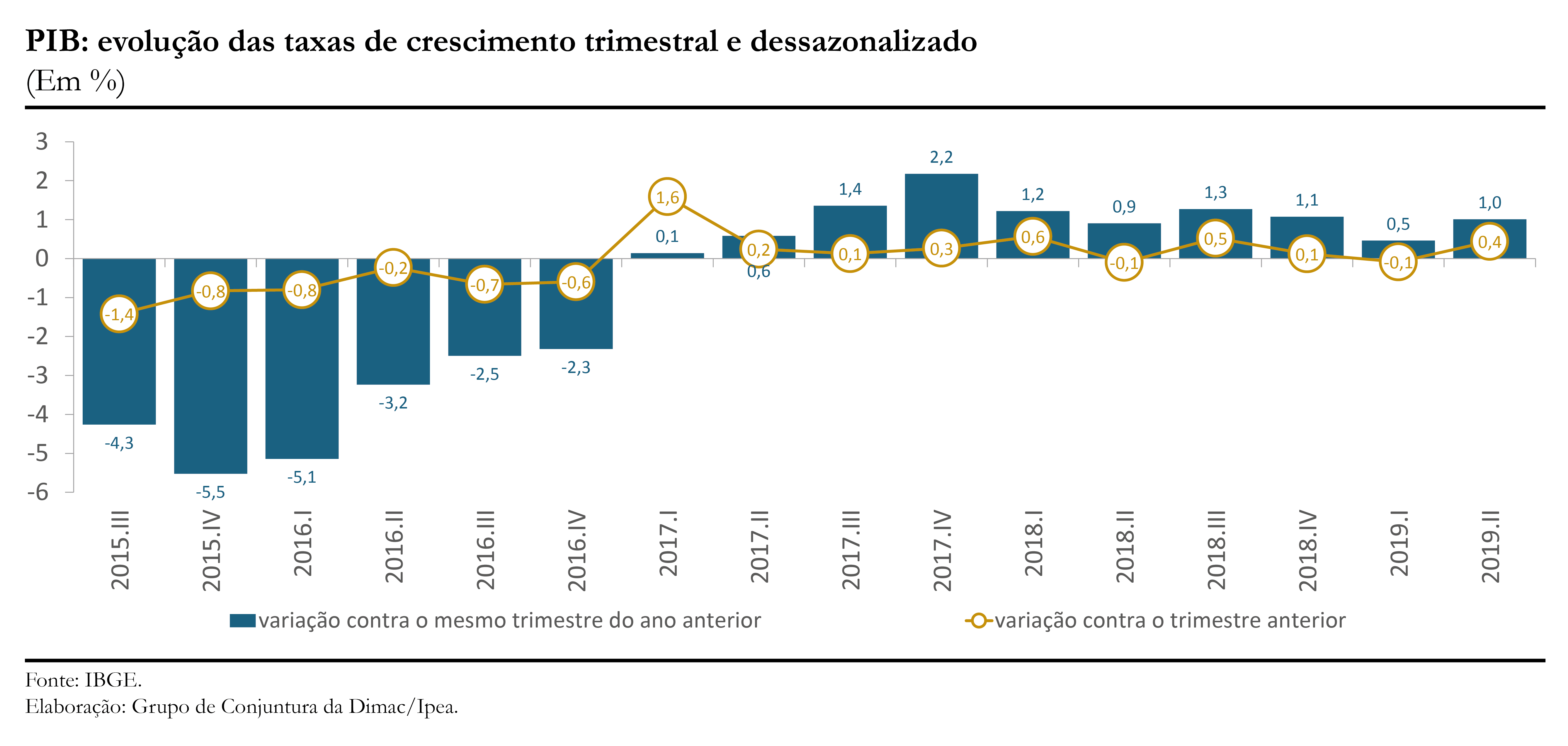 CC44_Atividade-PIB_gráfico