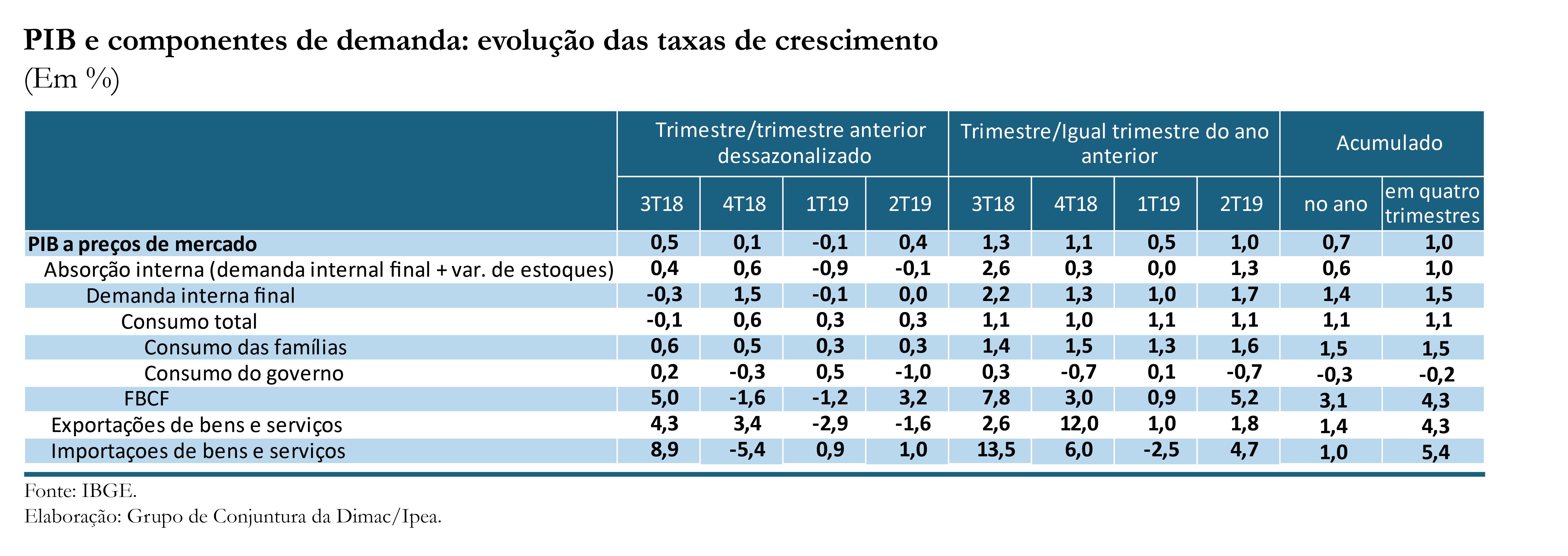 CC44_Atividade-PIB_tabela