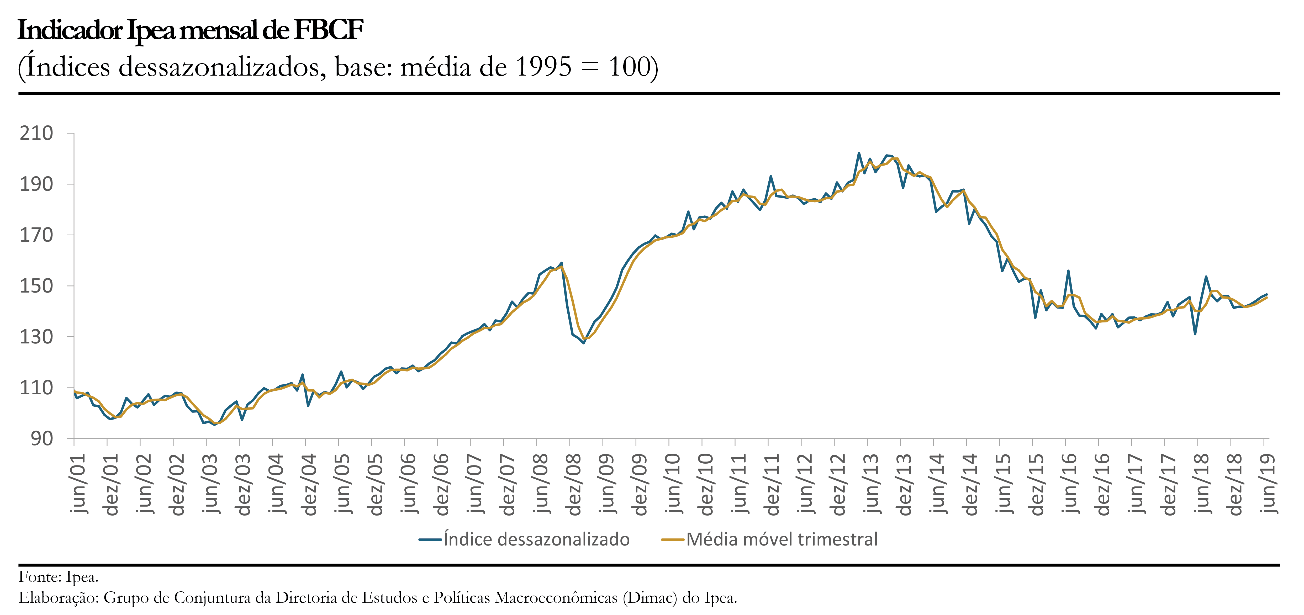 Gráfico indicador Ipea FBCF jun19