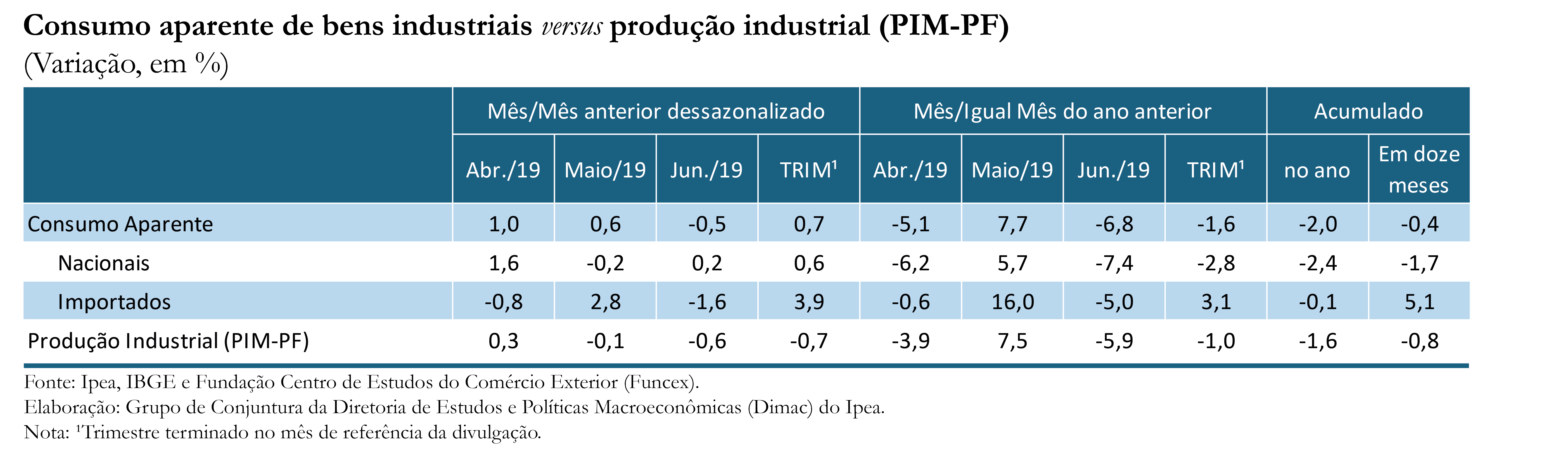 Tabela-Indicador-Ipea-Consumo Aparente_jun-19