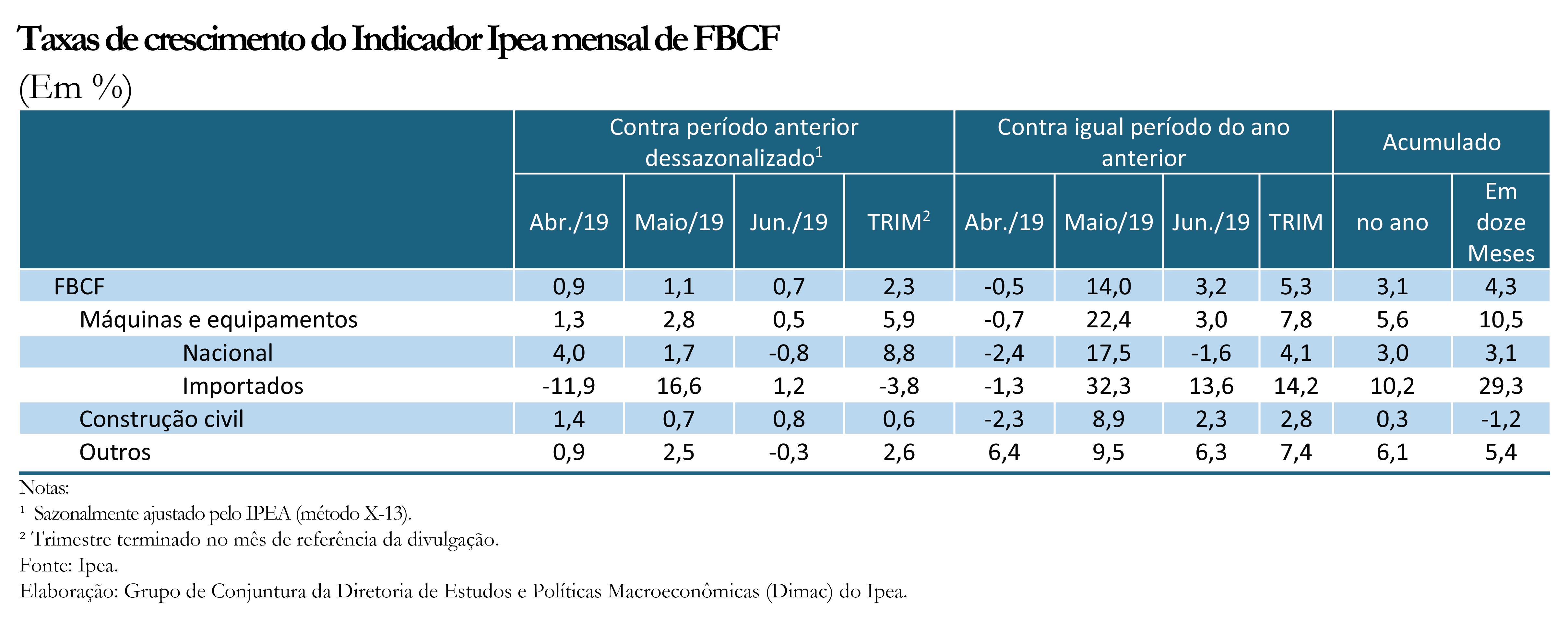 Tabela - Indicador Ipea FBCF jun19