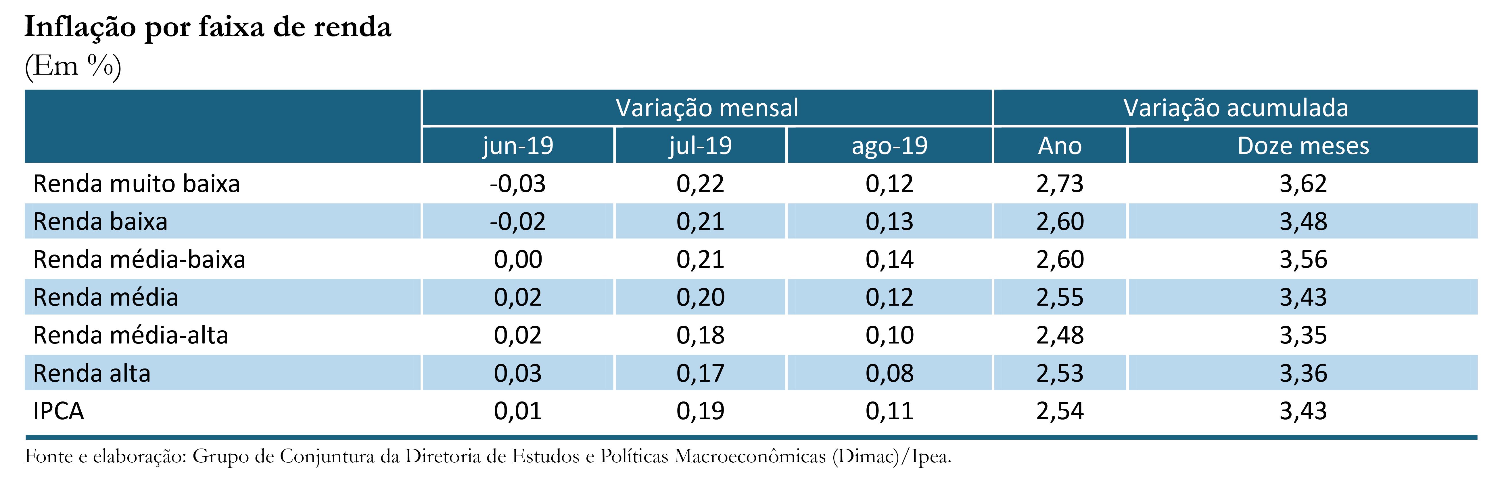 Inflação por renda_ago-18_tabela