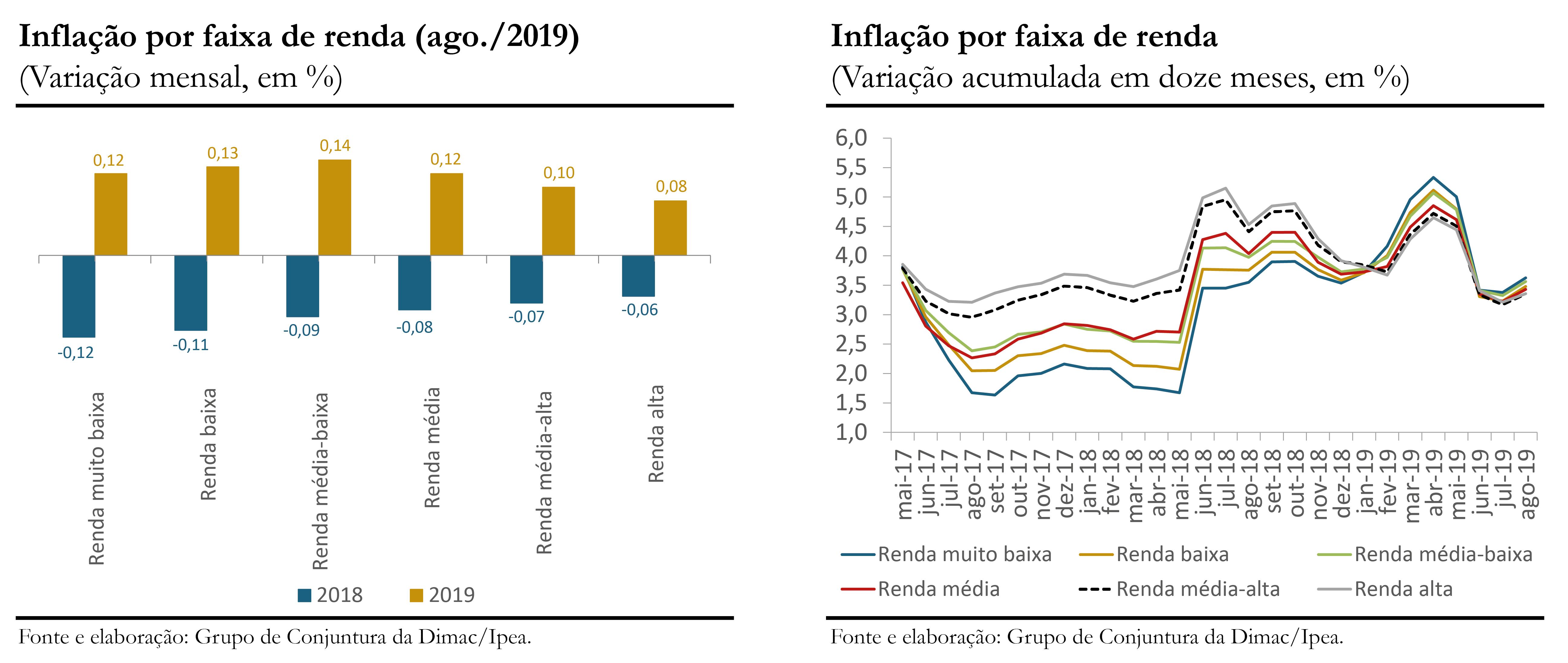 Inflação por renda_ago-19_gráficos