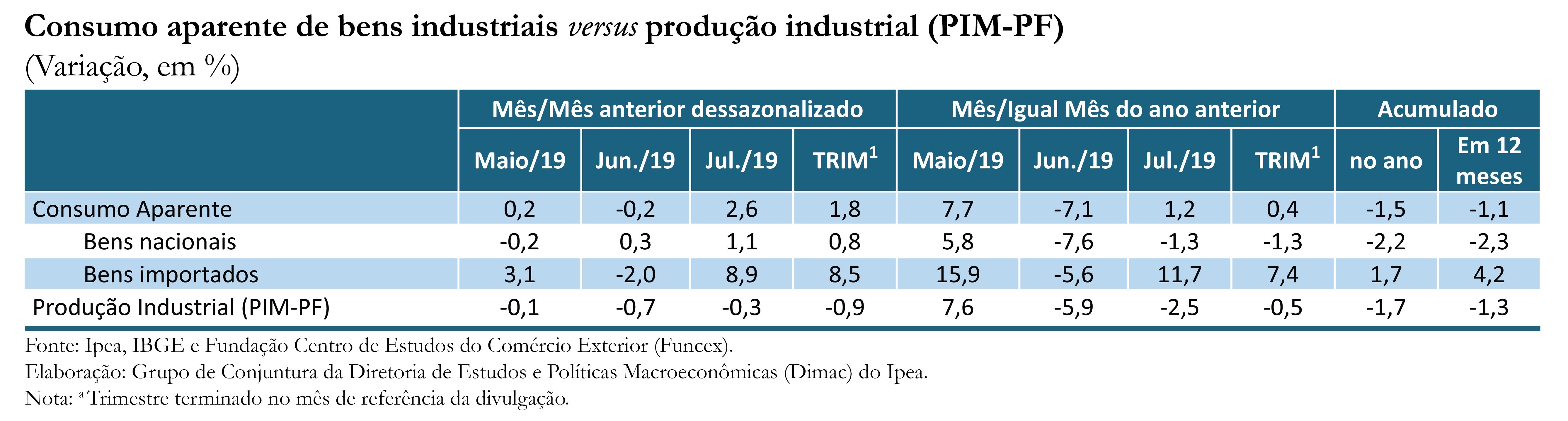 Tabela-Indicador-Ipea-Consumo Aparente_jul-19