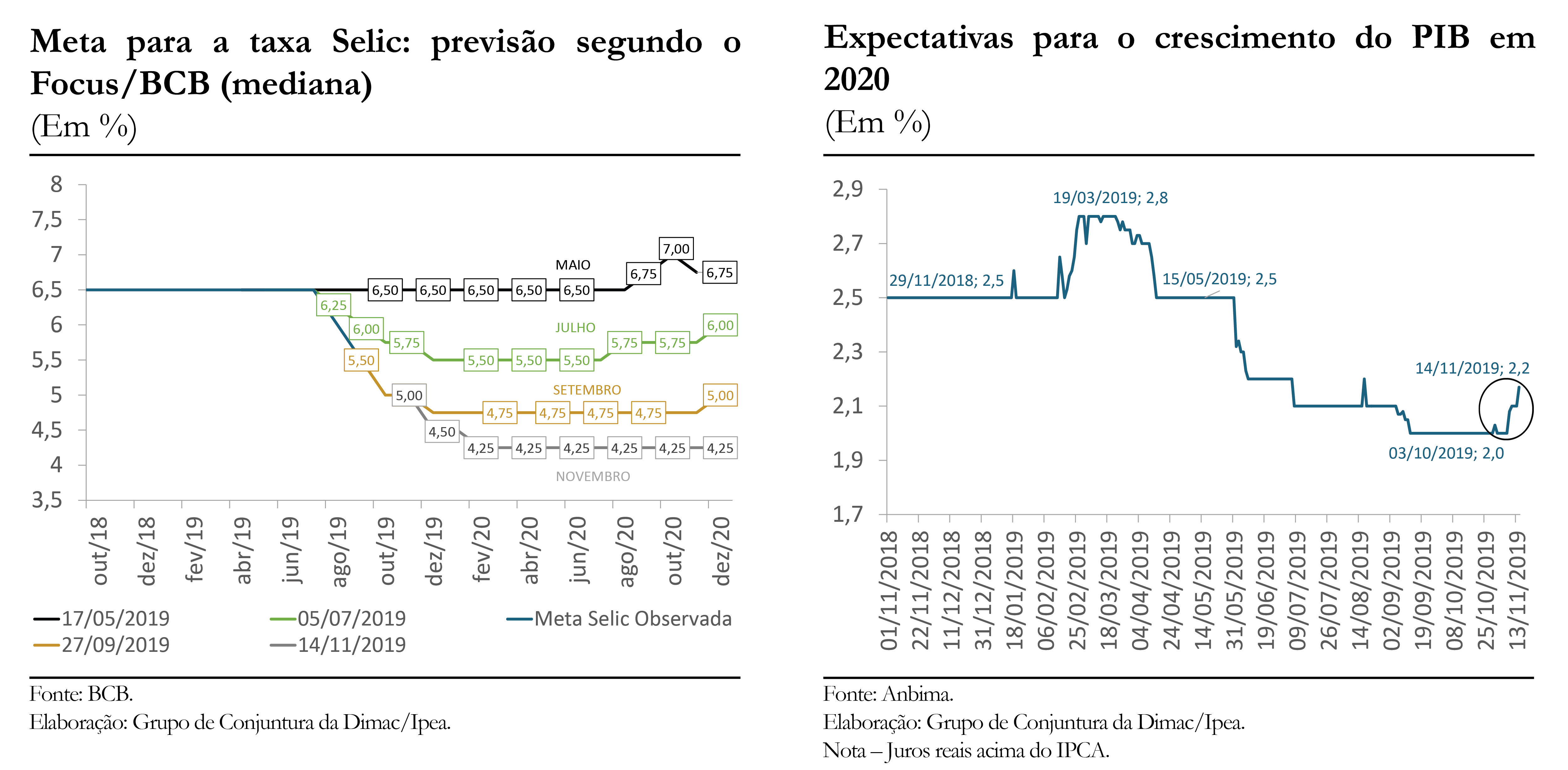 191122_cc_45_boletim_expectativa_nov_2019_grafico