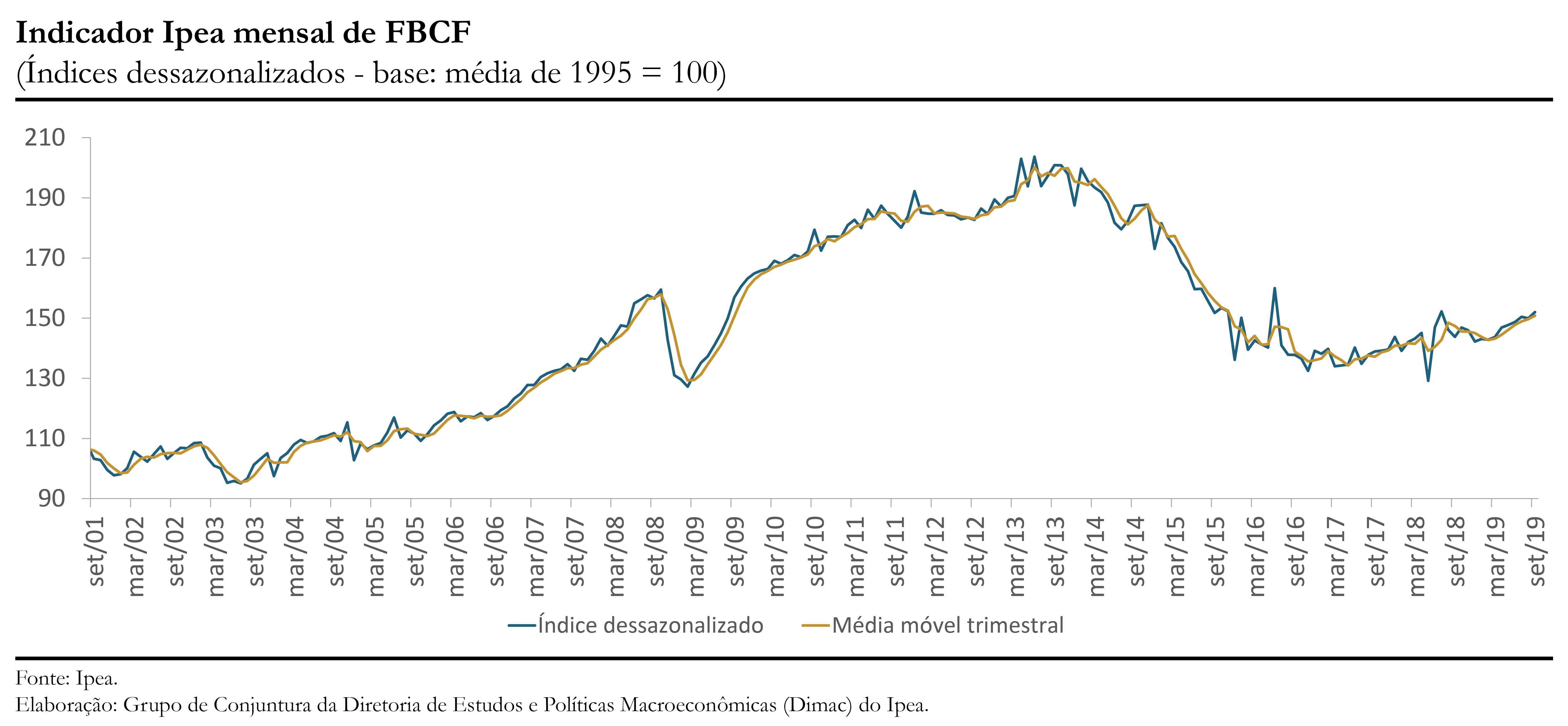 Gráfico indicador Ipea FBCF set19