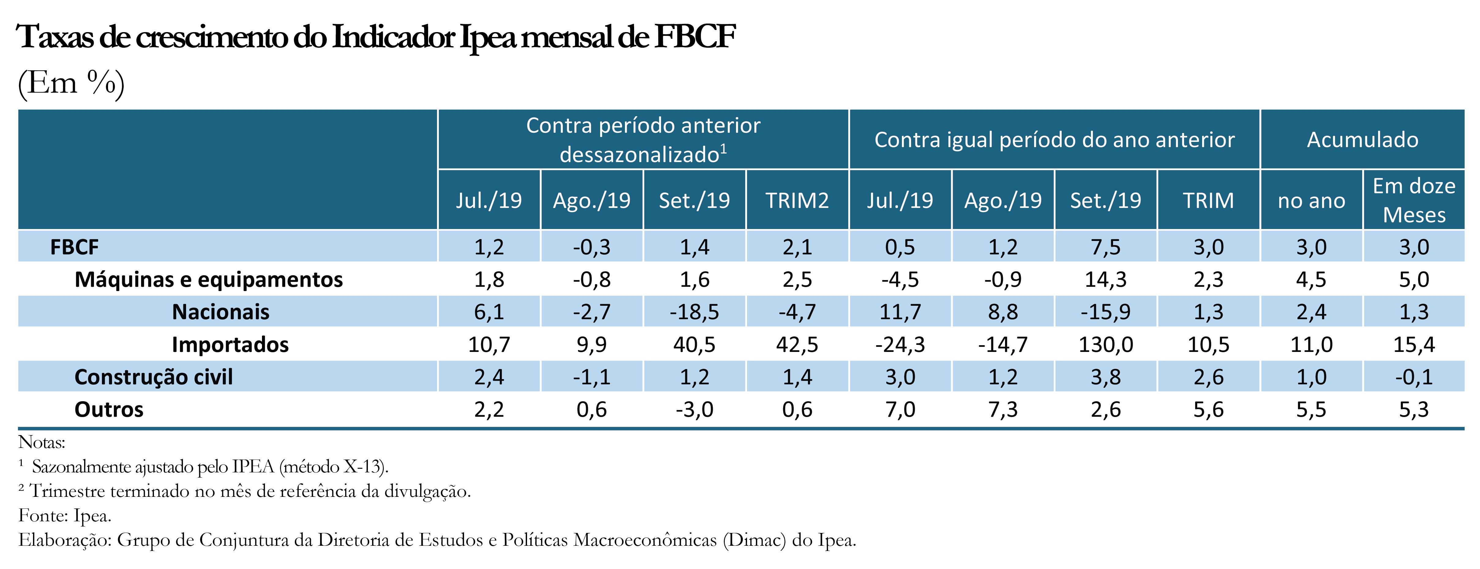 Tabela - Indicador Ipea FBCF set19
