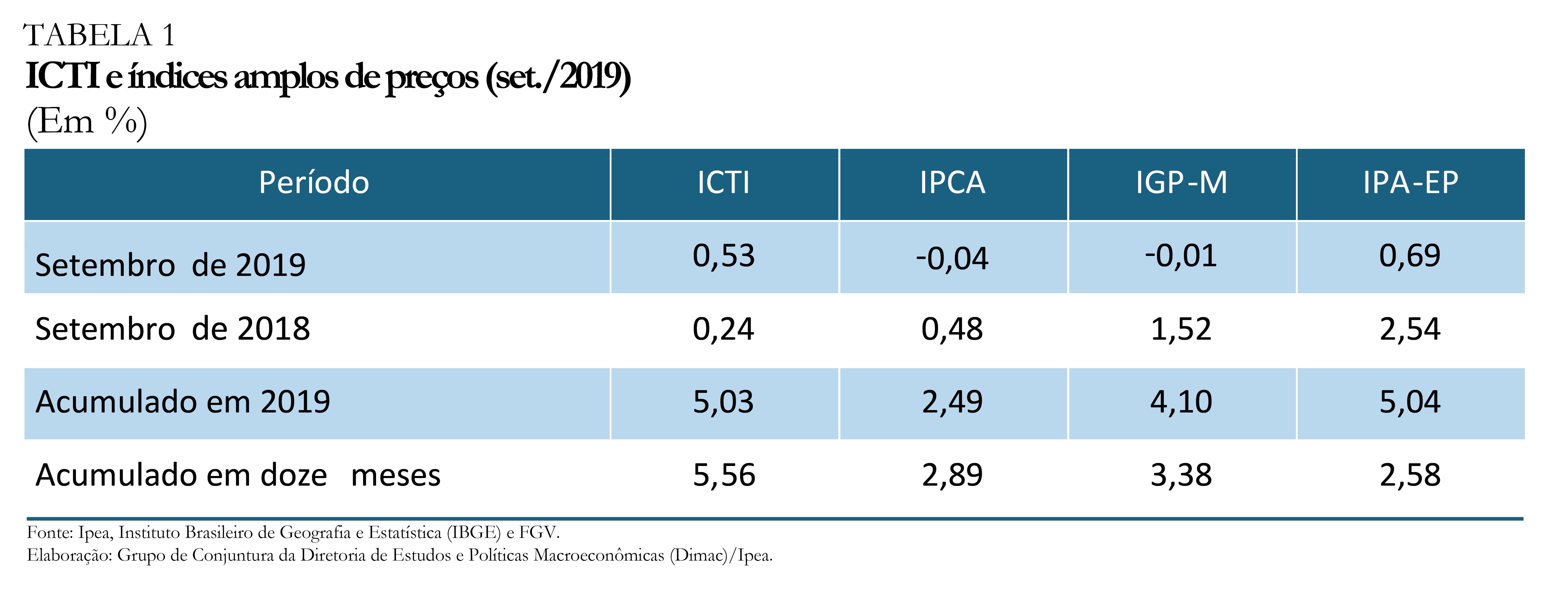 191202_ICTI_e_indices_amplos_de_precos_set_2019