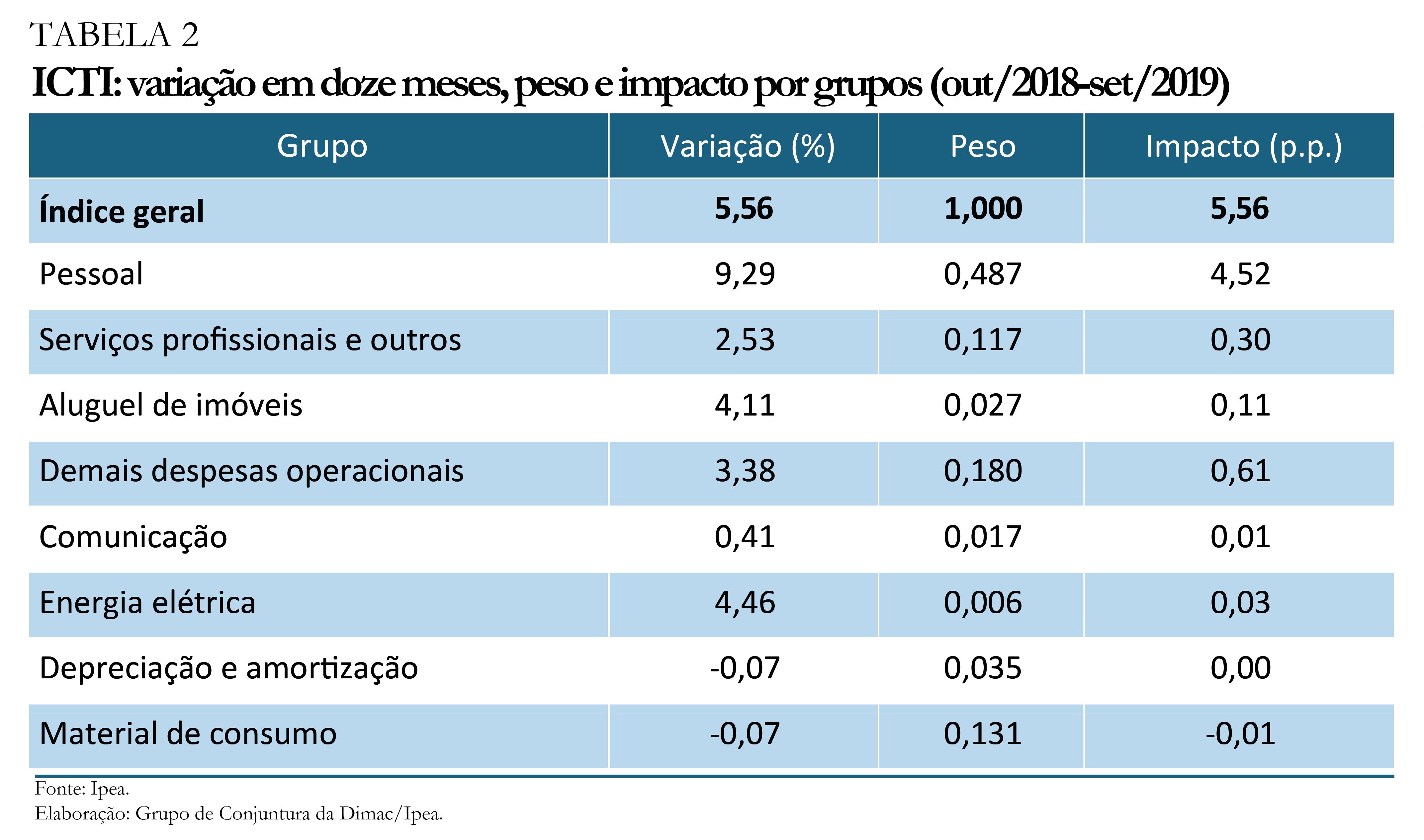 191202_ICTI_variacao_em_doze_meses_peso_e_impacto_por_grupos_set_2019