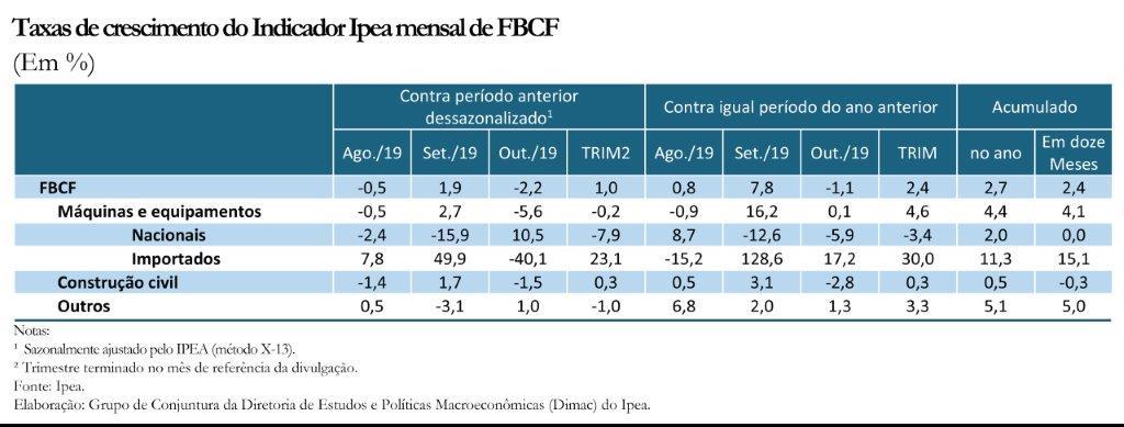191204_taxas_de_crescimento_FBCF_out19