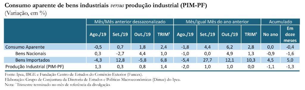 191206_tabela_consumo_aparente_de_bens_industriais
