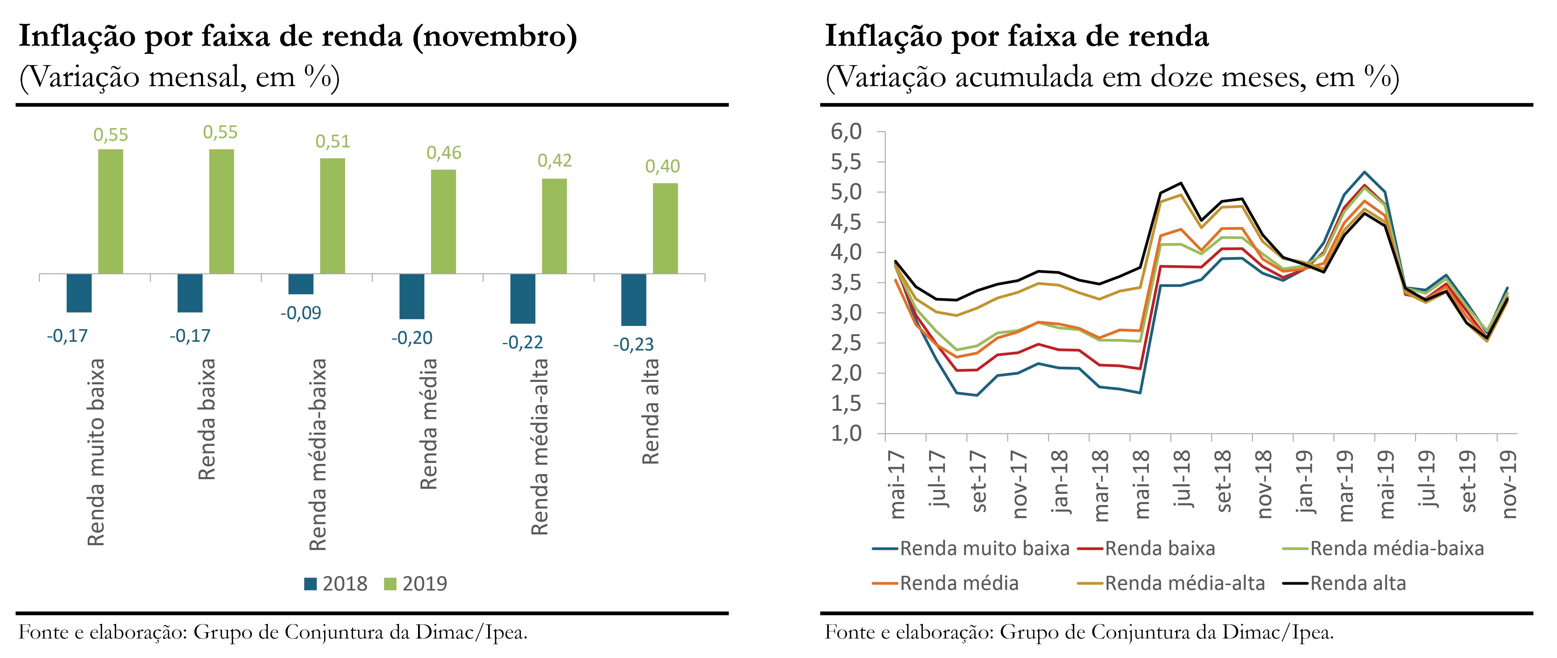 191210_cc_45_inflacao_por_faixa_de_renda_grafico_01_e_02