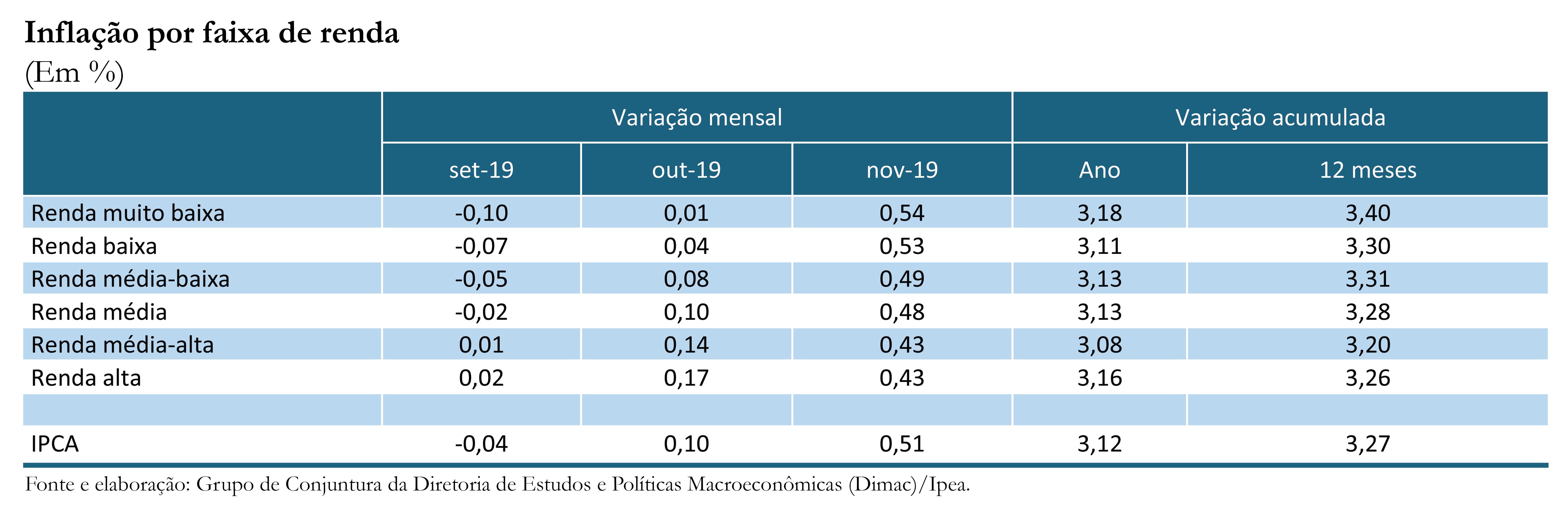 191210_cc_45_inflacao_por_faixa_de_renda_tabela_01