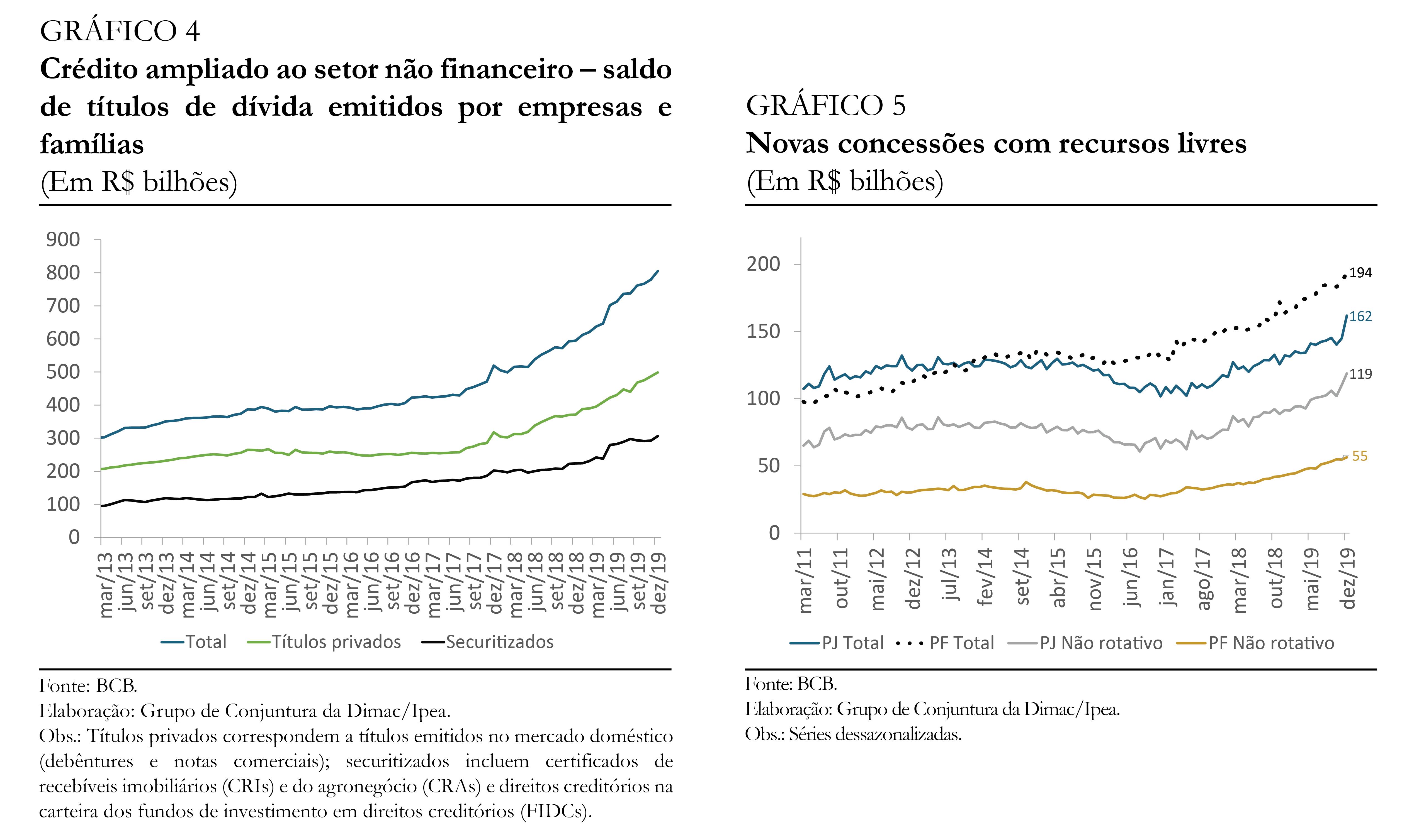 200213_cc_46_secao_credito_graficos_4_e_5