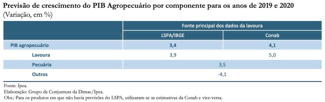 200221_cc_46_economia_agricola_tabela