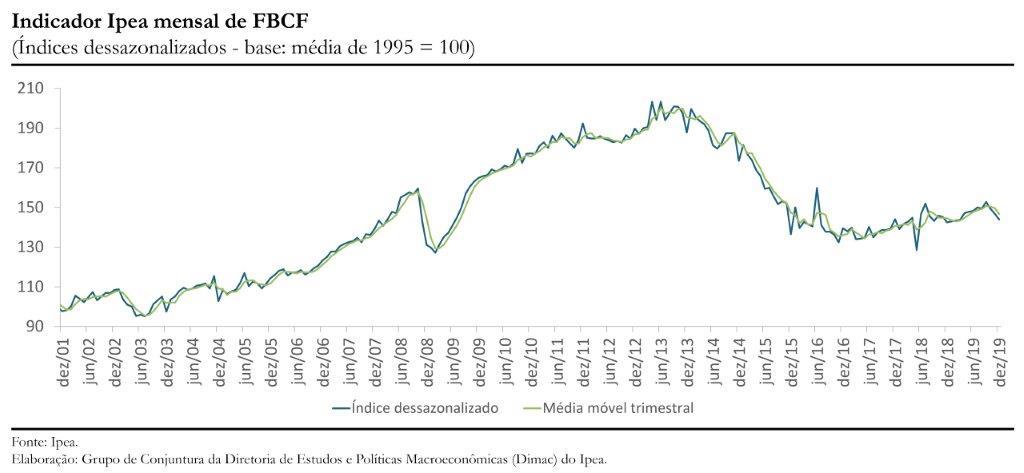 Gráfico indicador Ipea FBCF dez19